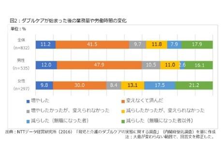 図2:ダブルケアが始まった後の業務量や労働時間の変化