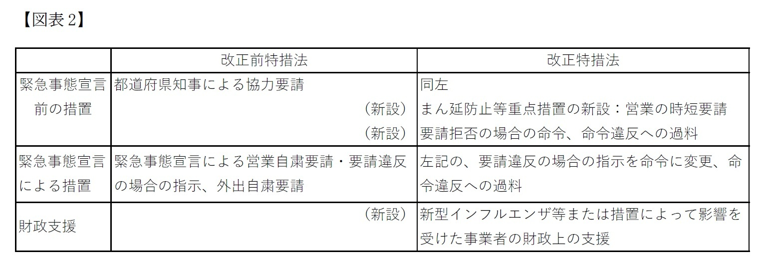 【図表2】主な具体的な規定の改定