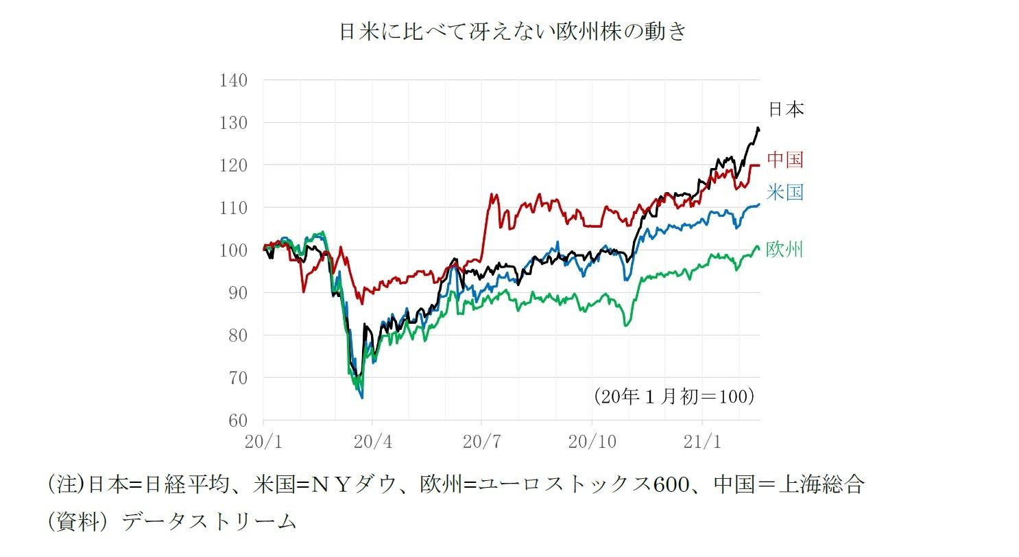 日米に比べて冴えない欧州株の動き