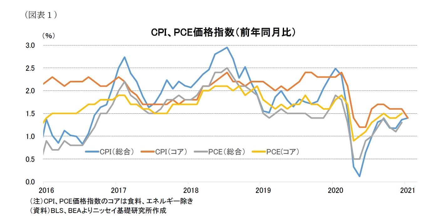(図表1)CPI、PCE価格指数(前年同月比)