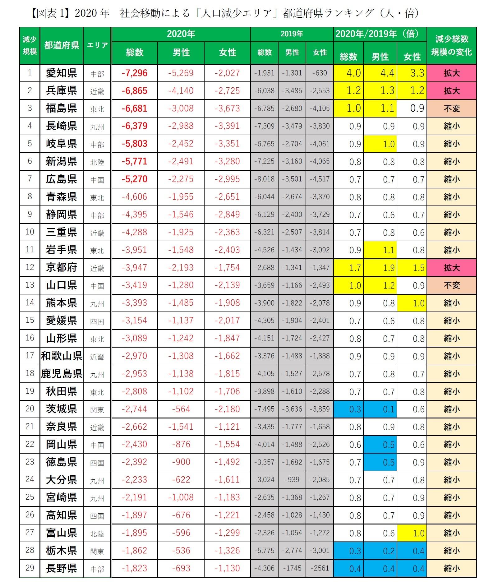 【図表1-1】2020年 社会移動による「人口減少エリア」都道府県ランキング(人・倍)