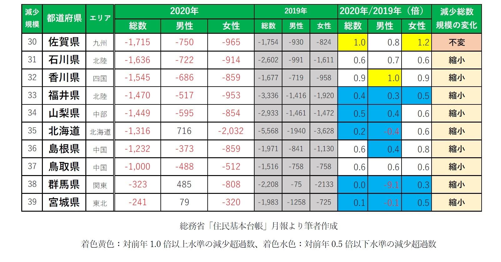 【図表1-2】2020年 社会移動による「人口減少エリア」都道府県ランキング(人・倍)