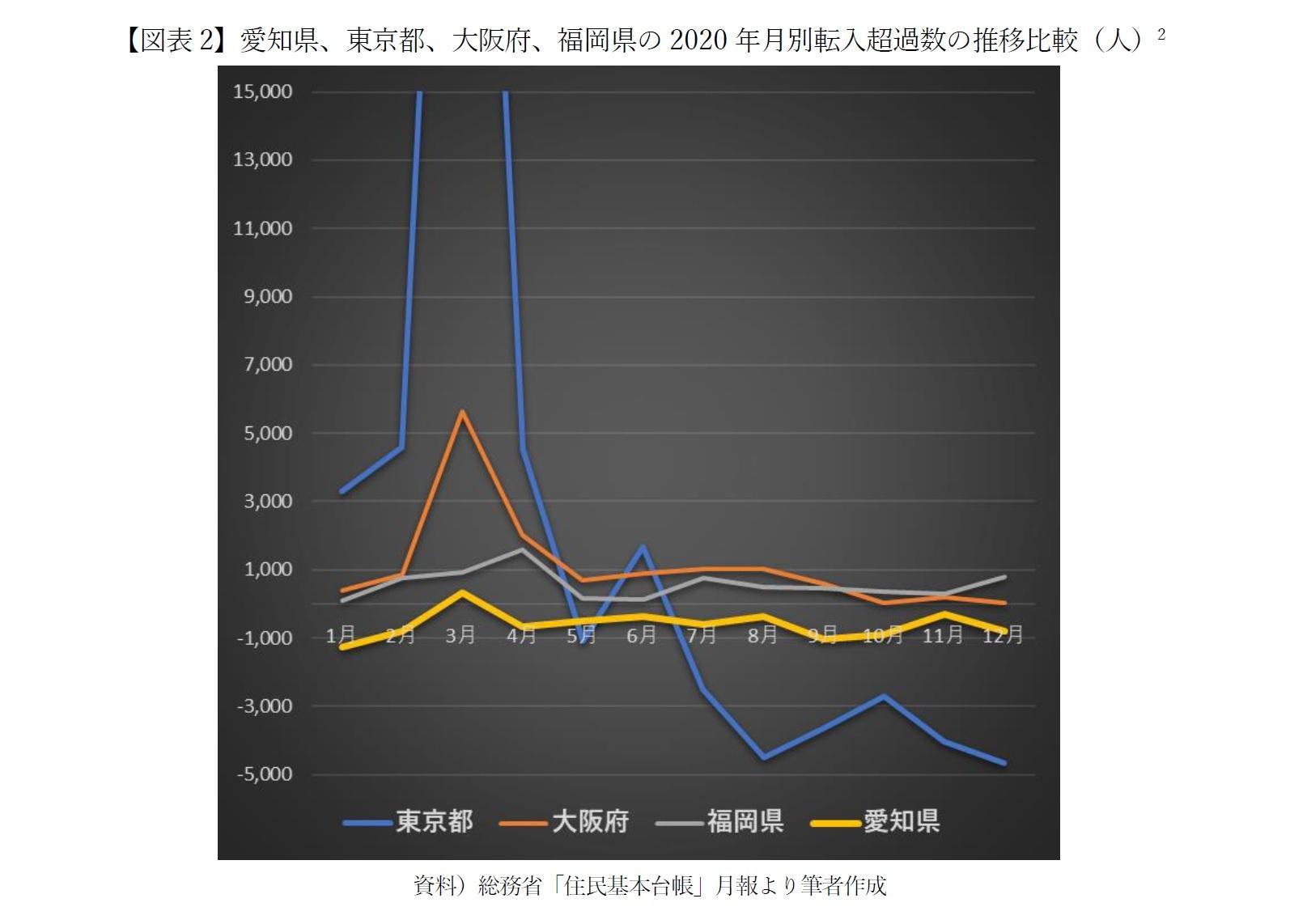 【図表2】愛知県、東京都、大阪府、福岡県の2020年月別転入超過数の推移比較(人)