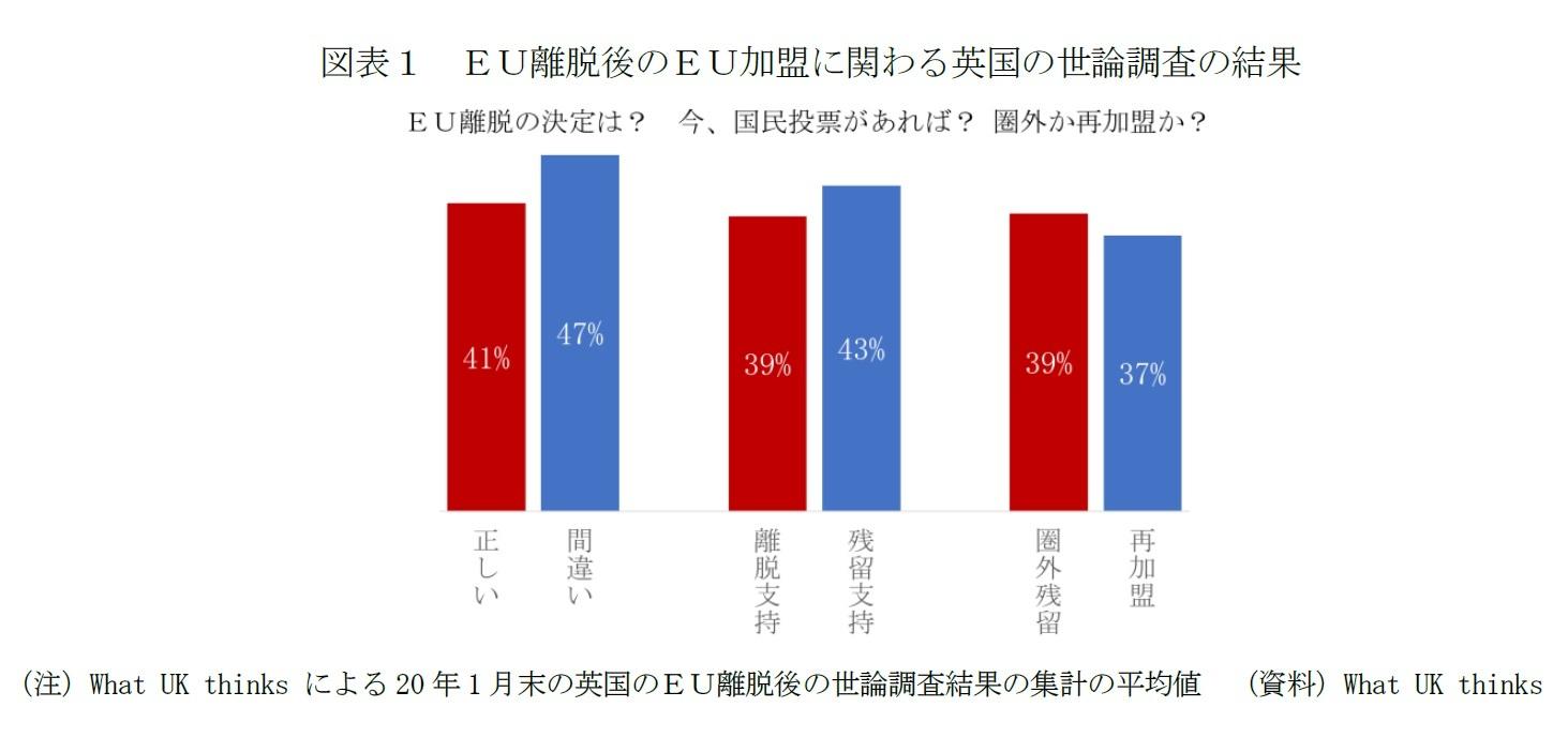 図表1 EU離脱後のEU加盟に関わる英国の世論調査の結果