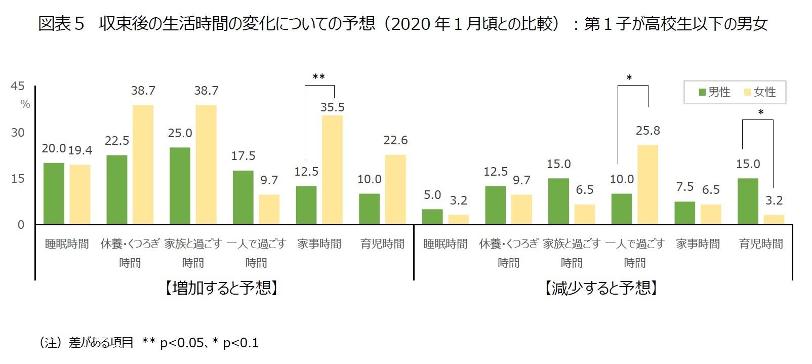 図表5 収束後の生活時間の変化についての予想(2020年1月頃との比較):第1子が高校生以下の男女