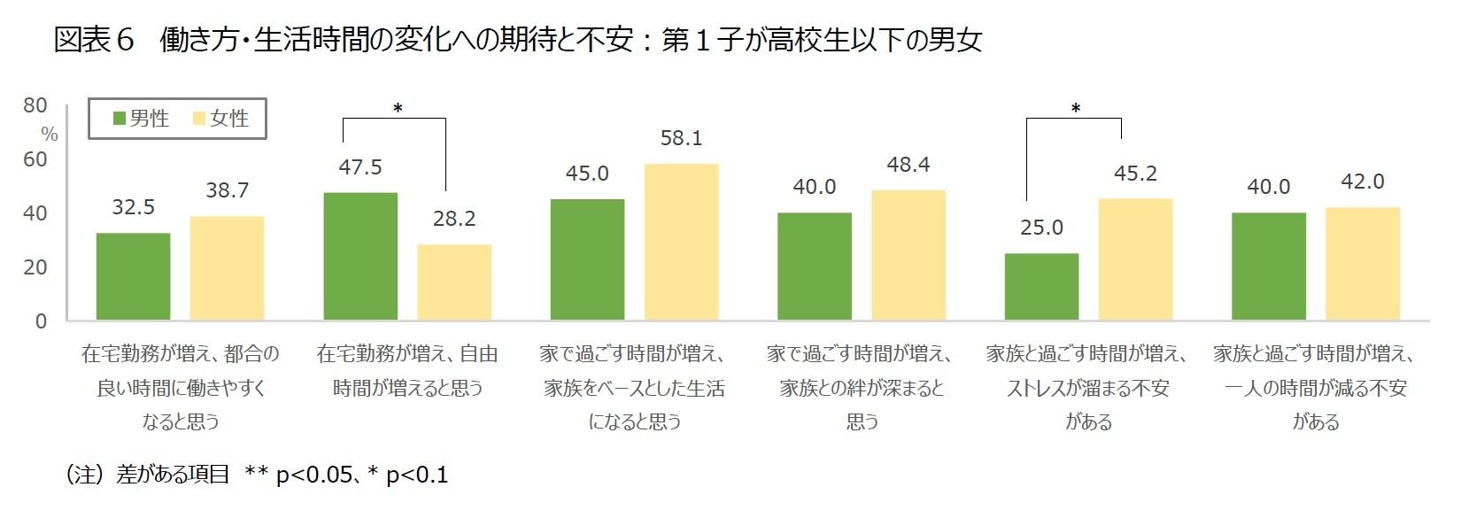 図表6 働き方・生活時間の変化への期待と不安:第1子が高校生以下の男女