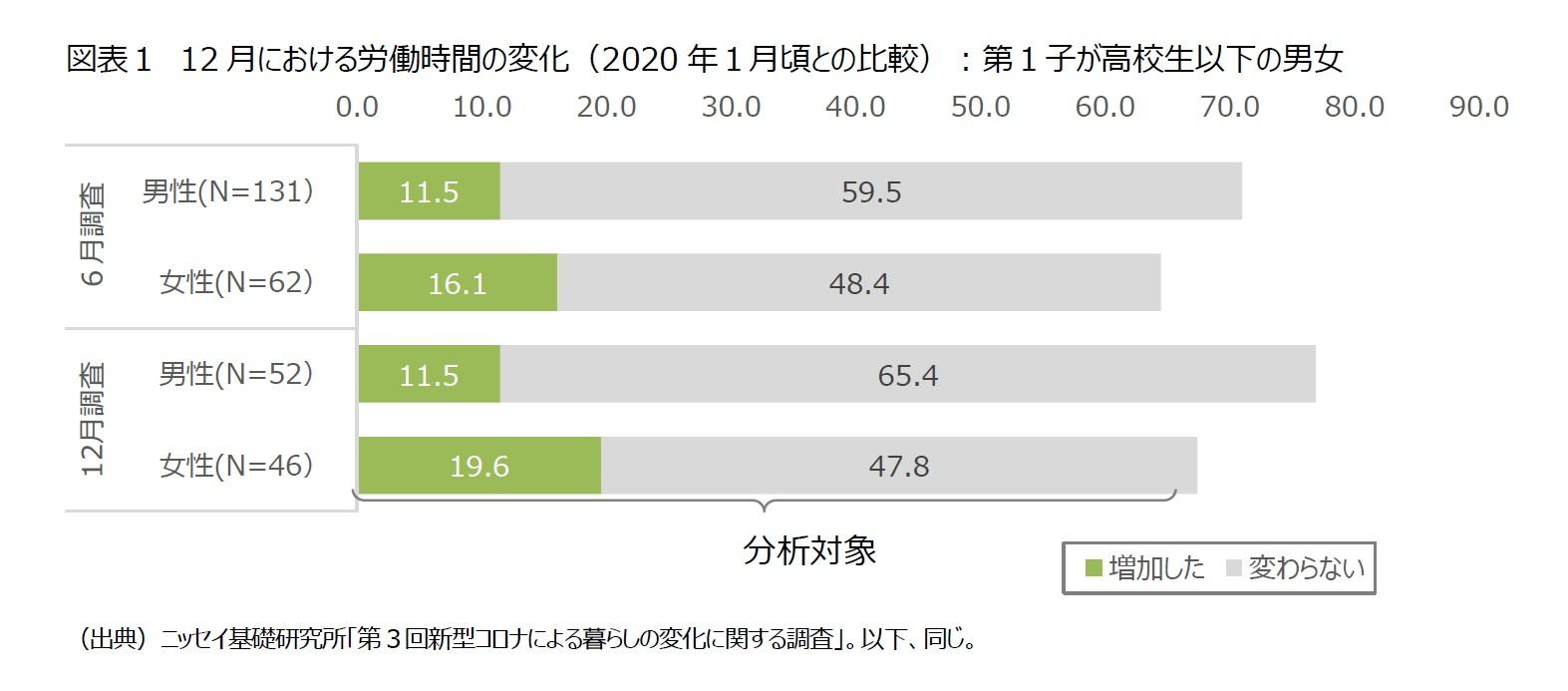 図表1 12月における労働時間の変化(2020年1月頃との比較):第1子が高校生以下の男女