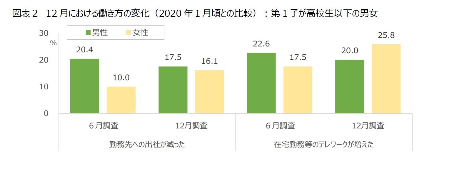 図表2 12月における働き方の変化(2020年1月頃との比較):第1子が高校生以下の男女