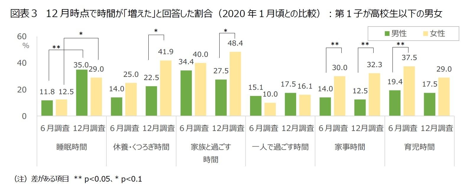 図表3 12月時点で時間が「増えた」と回答した割合(2020年1月頃との比較):第1子が高校生以下の男女