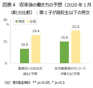 図表4 収束後の働き方の予想(2020年1月頃との比較):第1子が高校生以下の男女