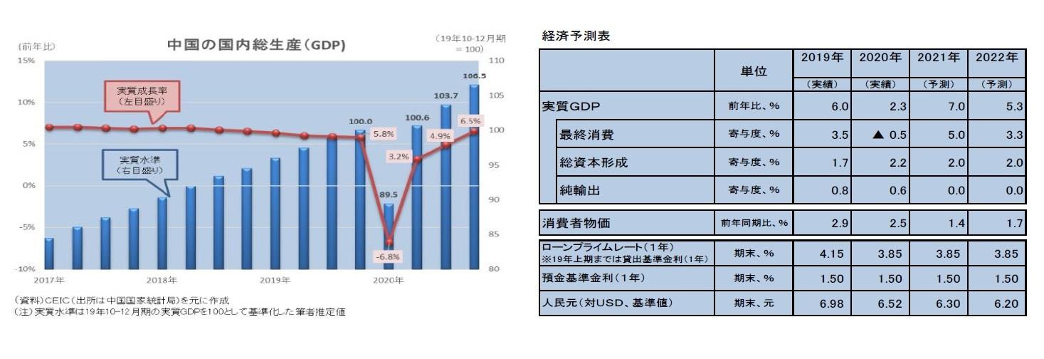 中国の国内総生産(GDP)/経済予測表