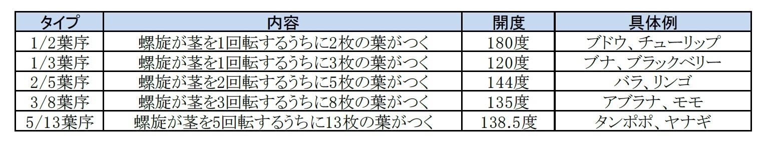 葉序のタイプ