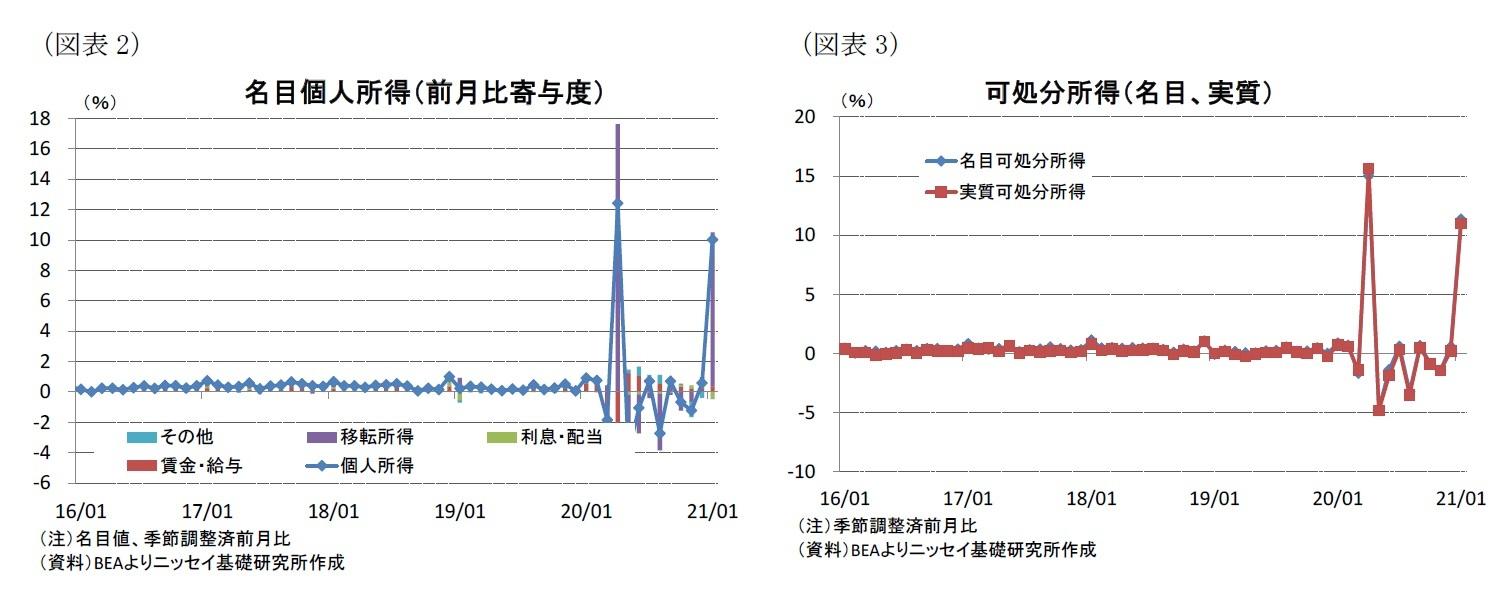 (図表2)名目個人所得(前月比寄与度)/(図表3)可処分所得(名目、実質)