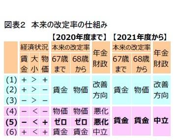 図表2 本来の改定率の仕組み