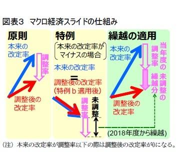 図表3 マクロ経済スライドの仕組み