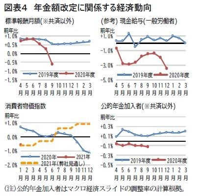 図表4 年金額改定に関係する経済動向