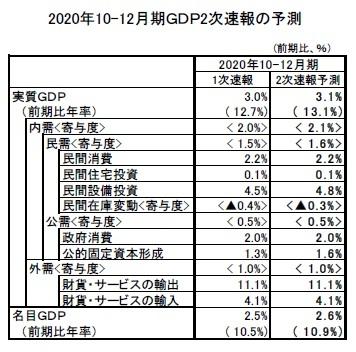 2020年10-12月期GDP2次速報の予測