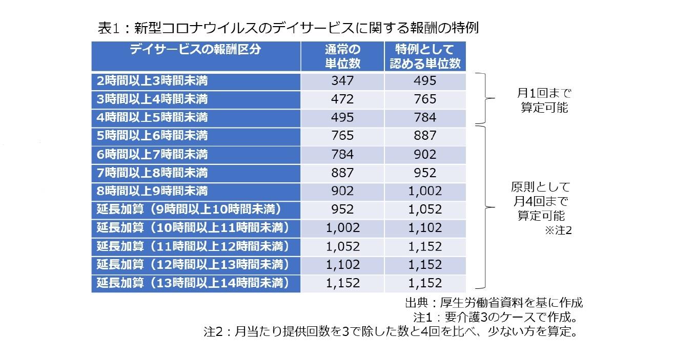 表1:新型コロナウィルスのデイサービスに関する報酬の特例