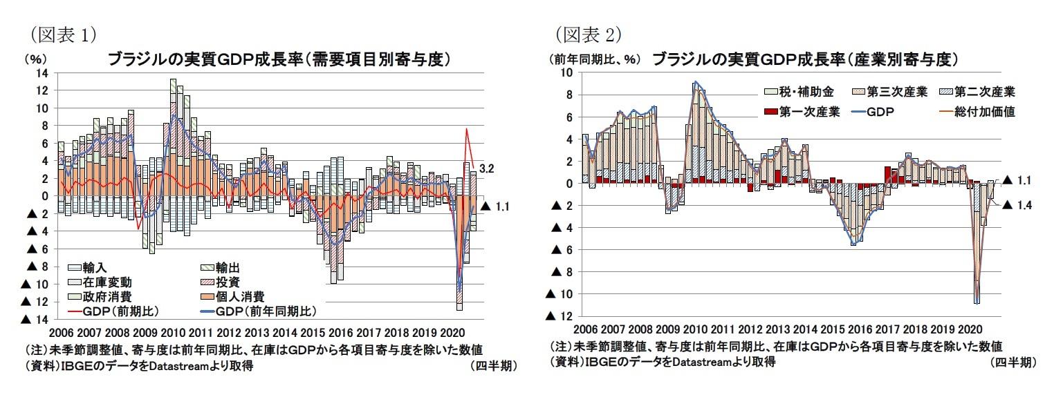 (図表1)ブラジルの実質GDP成長率(需要項目別寄与度)/(図表2)ブラジルの実質GDP成長率(産業別寄与度)