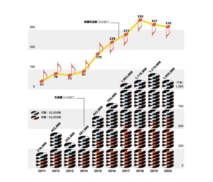Infocalendar -アナログレコードの生産量と新譜作品数[3月19日はミュージックの日]