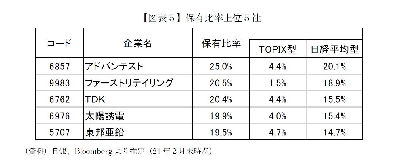 【図表5】保有比率上位5社