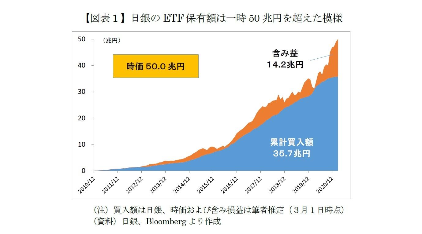 【図表1】日銀のETF保有額は一時50兆円を超えた模様