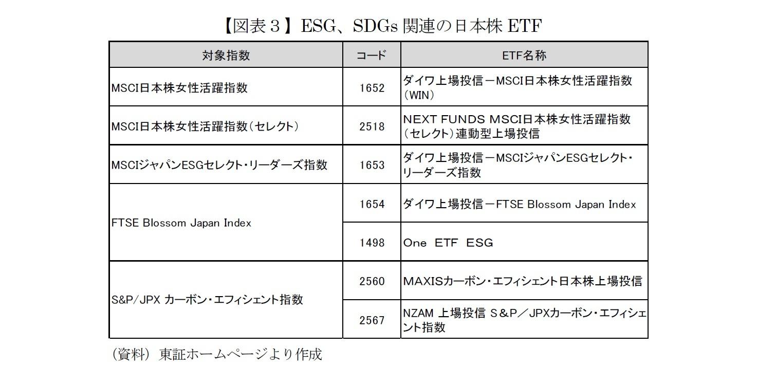 【図表3】ESG、SDGs関連の日本株ETF