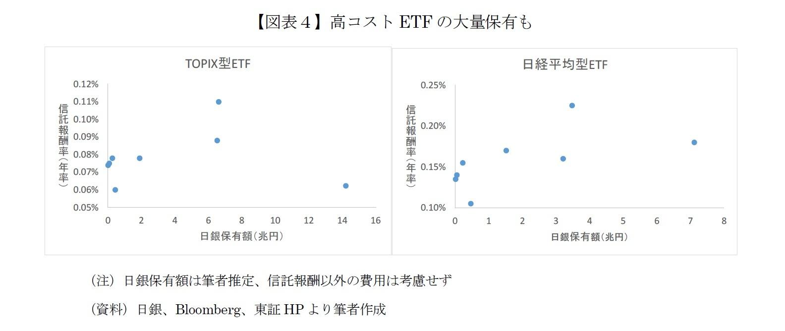 【図表4】高コストETFの大量保有も