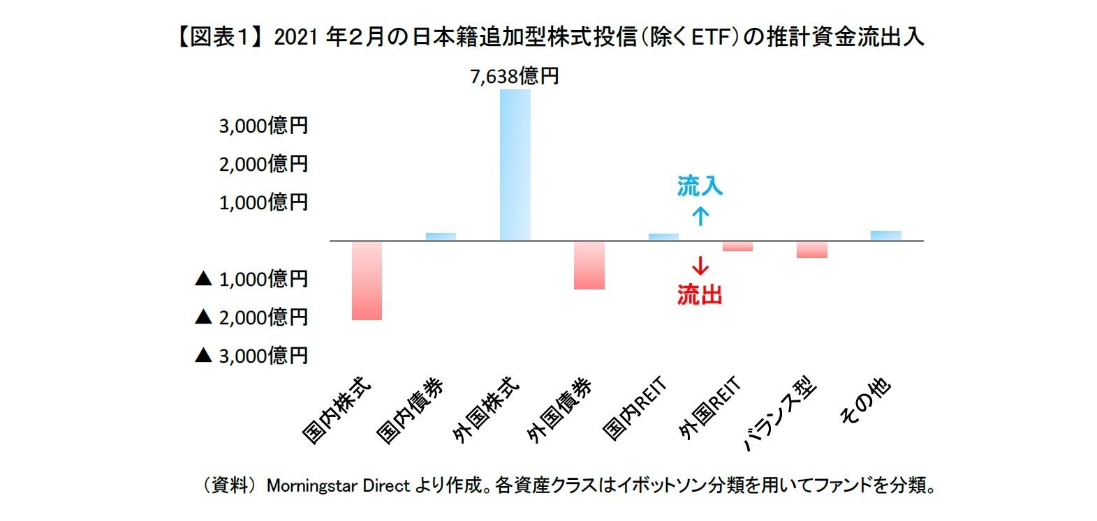 【図表1】 2021年2月の日本籍追加型株式投信(除くETF)の推計資金流出入