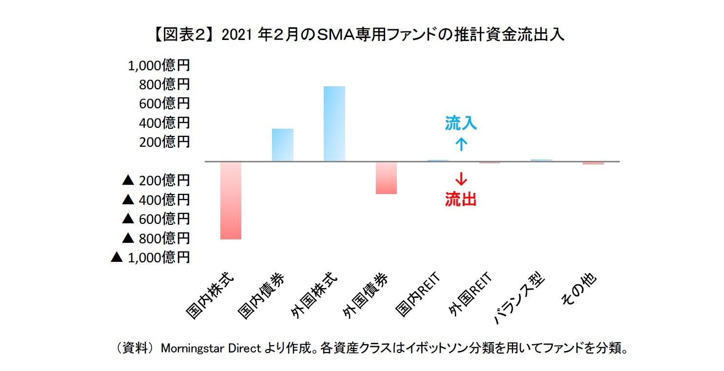 【図表2】 2021年2月のSMA専用ファンドの推計資金流出入