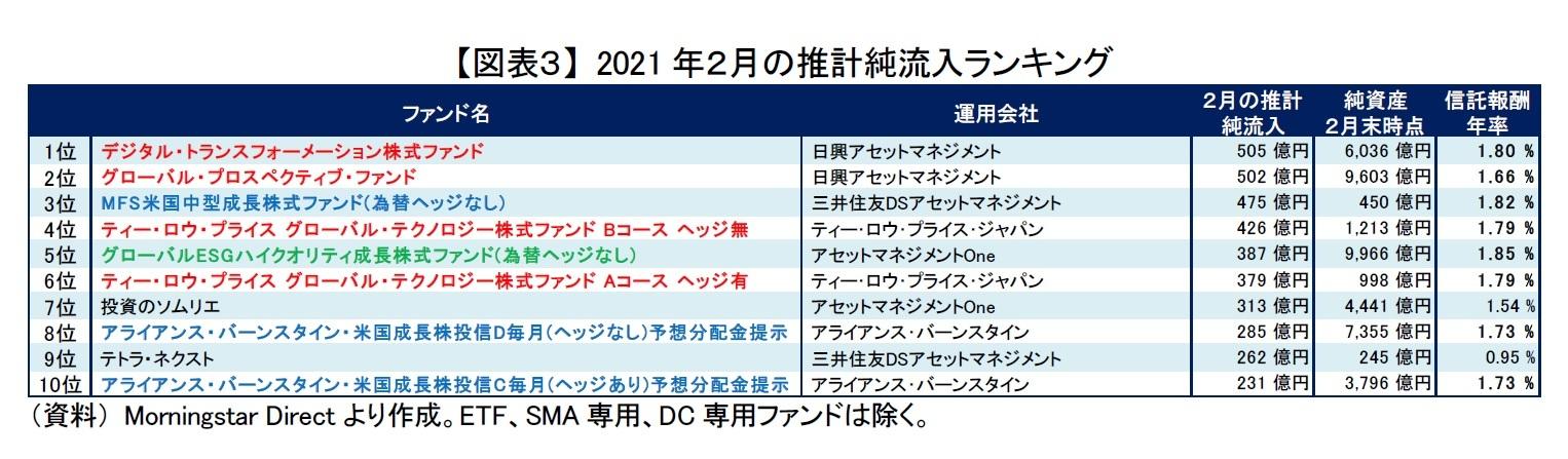 【図表3】 2021年2月の推計純流入ランキング