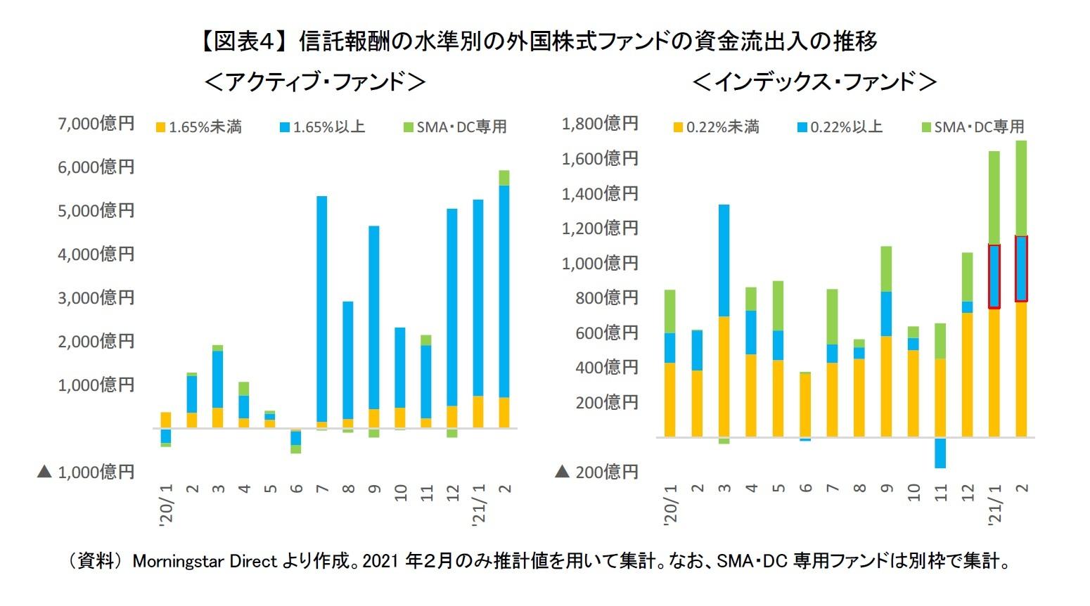 【図表4】 信託報酬の水準別の外国株式ファンドの資金流出入の推移