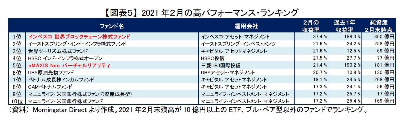 【図表5】 2021年2月の高パフォーマンス・ランキング