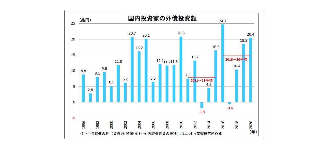 国内投資家の外債投資額