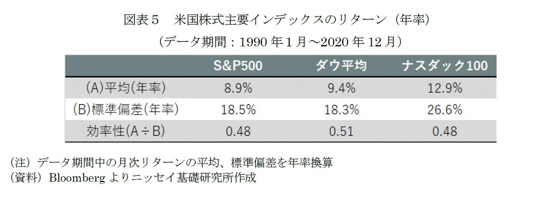 ナスダック 違い ダウ アメリカの代表的な株価指数「NYダウ・S&P500・NASDAQ100」はどう違う?