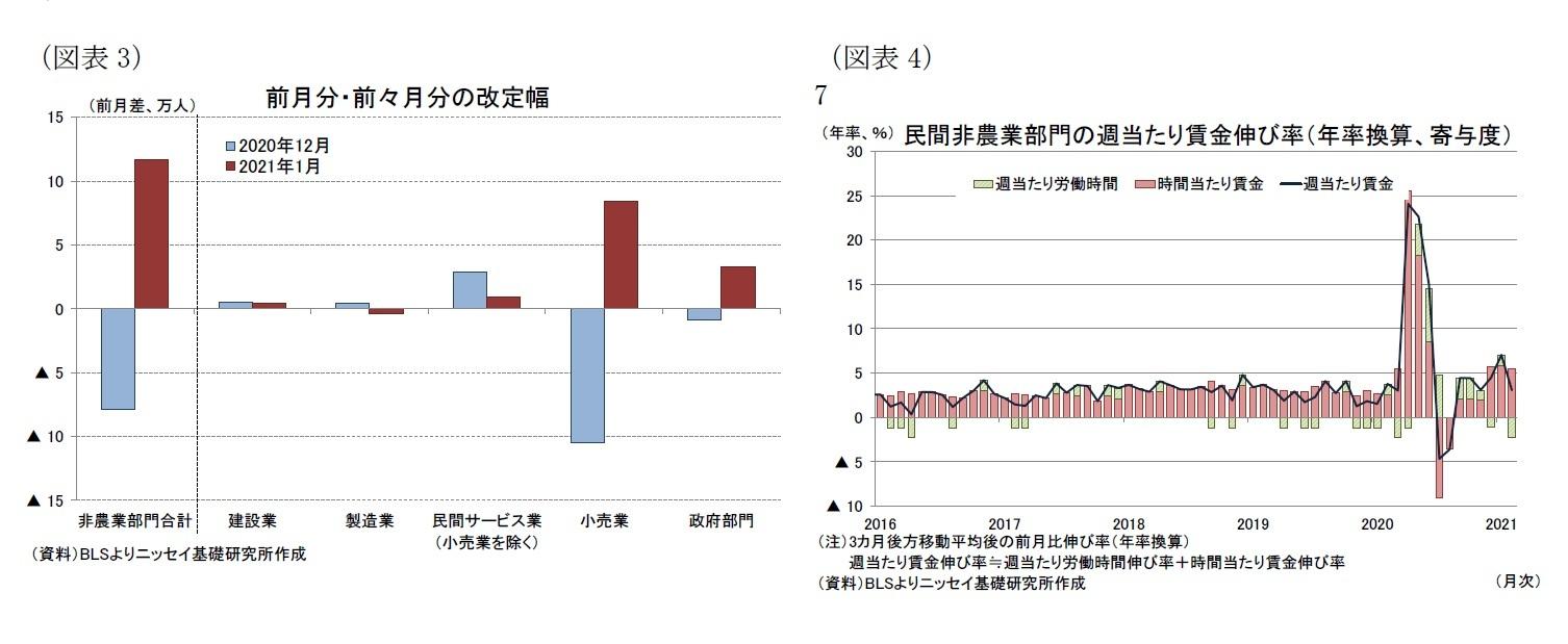 (図表3)前月分・前々月分の改定幅/(図表4)民間非農業部門の週当たり賃金伸び率(年率換算、寄与度)