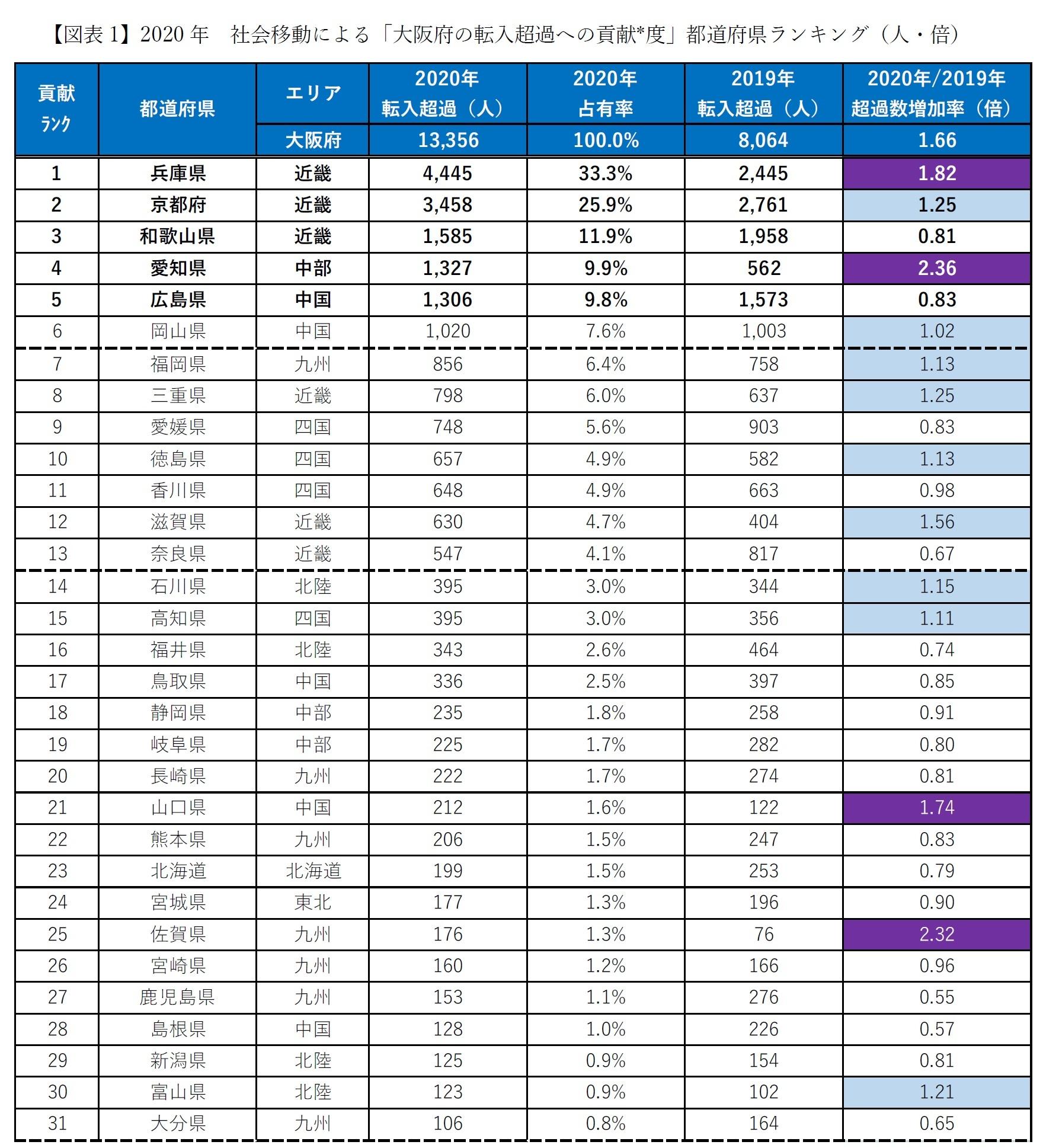 【図表1-1】2020年 社会移動による「大阪府の転入超過への貢献*度」都道府県ランキング(人・倍)