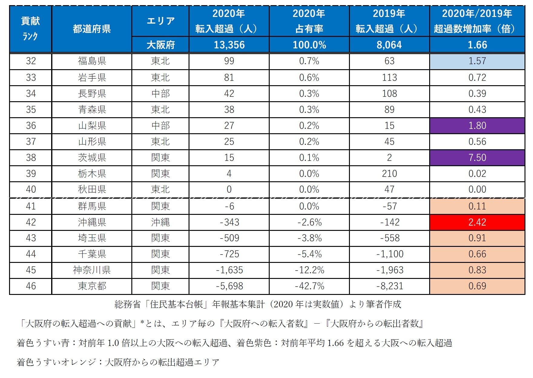 【図表1-2】2020年 社会移動による「大阪府の転入超過への貢献*度」都道府県ランキング(人・倍)
