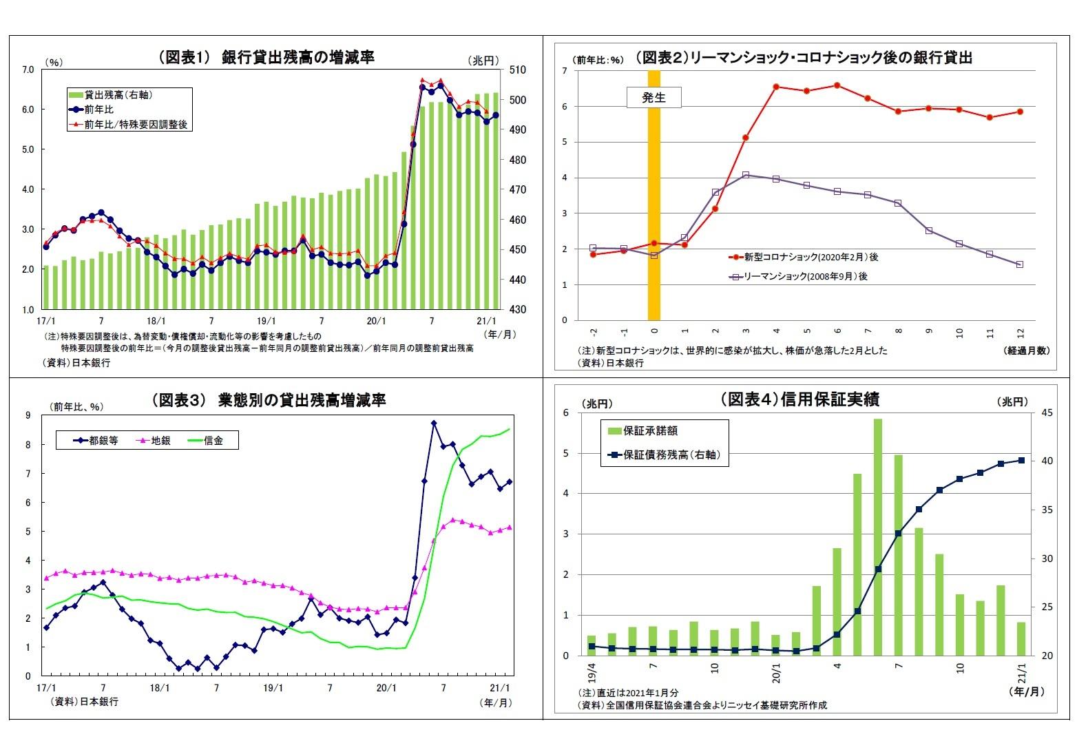 (図表1) 銀行貸出残高の増減率/(図表2)リーマンショック・コロナショック後の銀行貸出/(図表3) 業態別の貸出残高増減率/(図表4)信用保証実績
