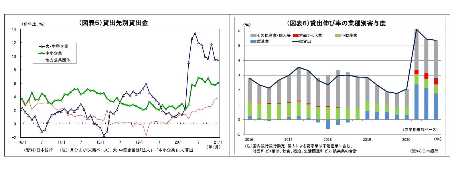 (図表5)貸出先別貸出金/(図表6)貸出伸び率の業種別寄与度