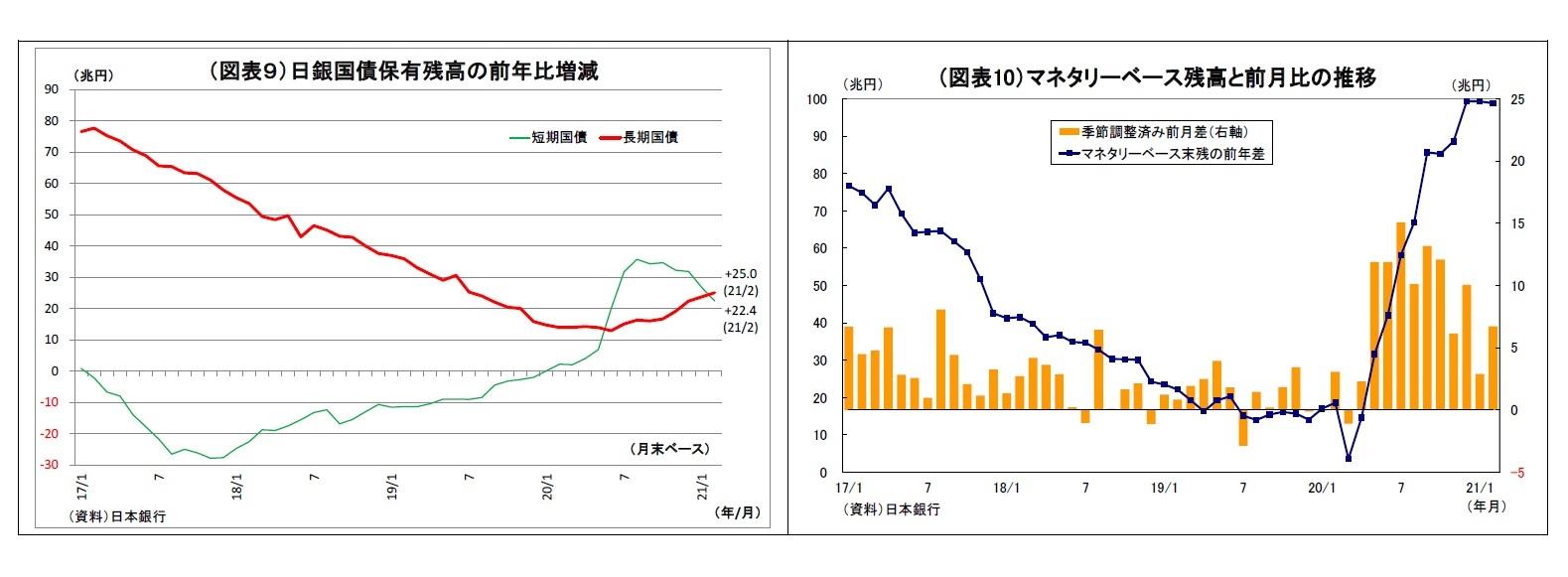 (図表9)日銀国債保有残高の前年比増減/(図表10)マネタリーベース残高と前月比の推移