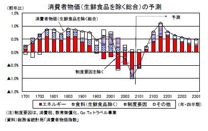 消費者物価(生鮮食品を除く総合)の予測