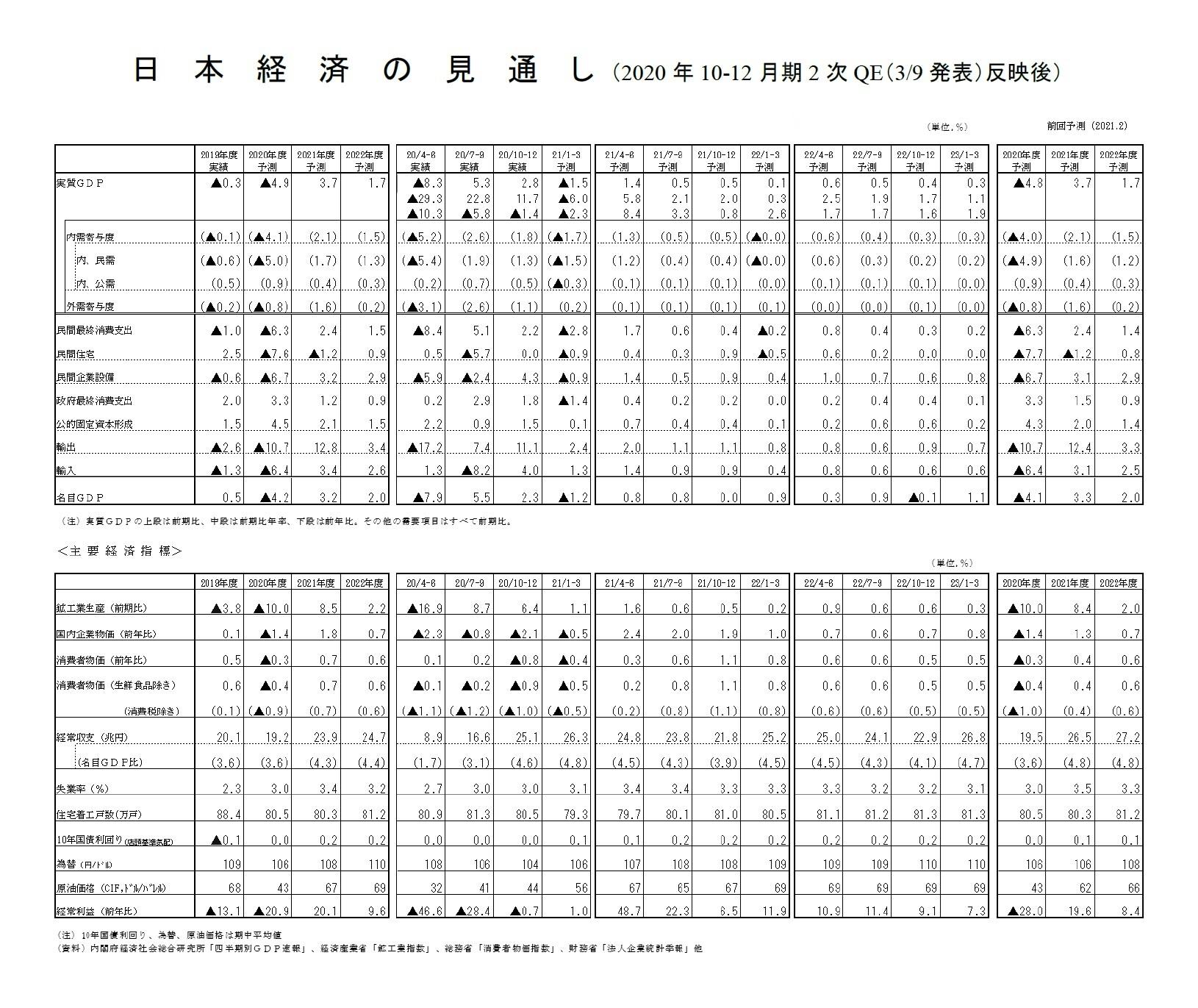 日本経済の見通し(2020年10-12月期2次QE(3/9発表)反映後)