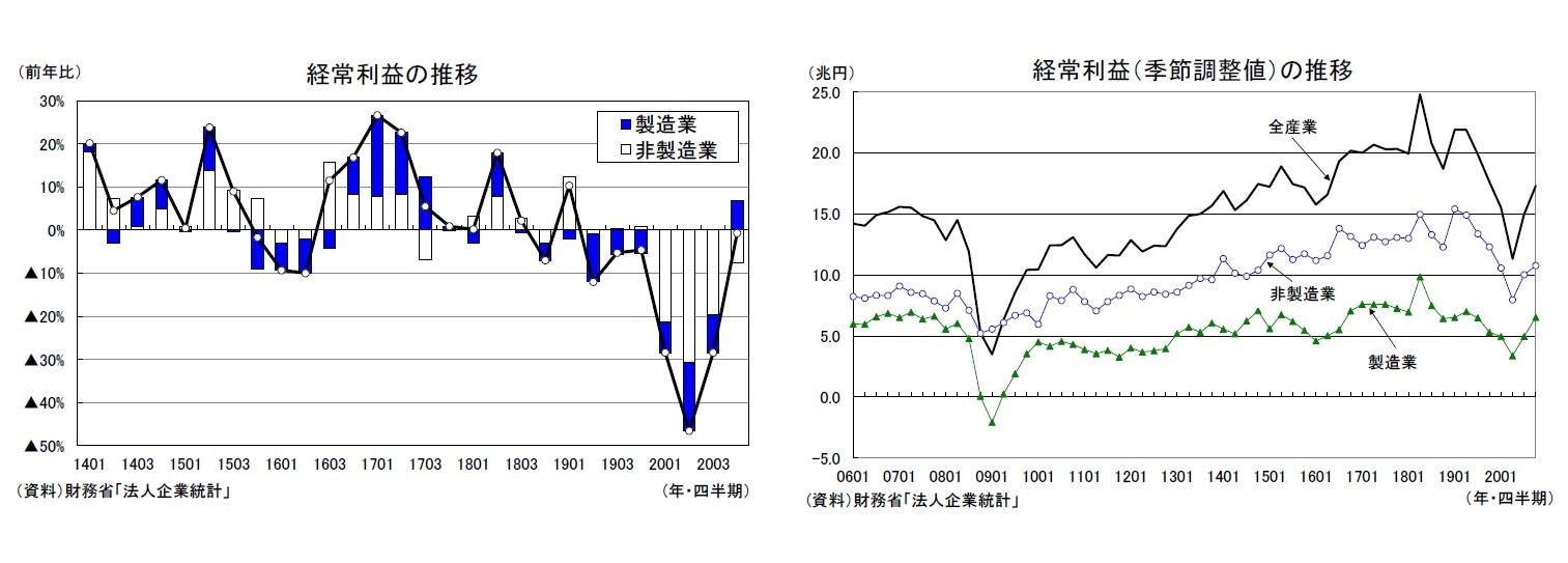 経常利益の推移/経常利益(季節調整値)の推移