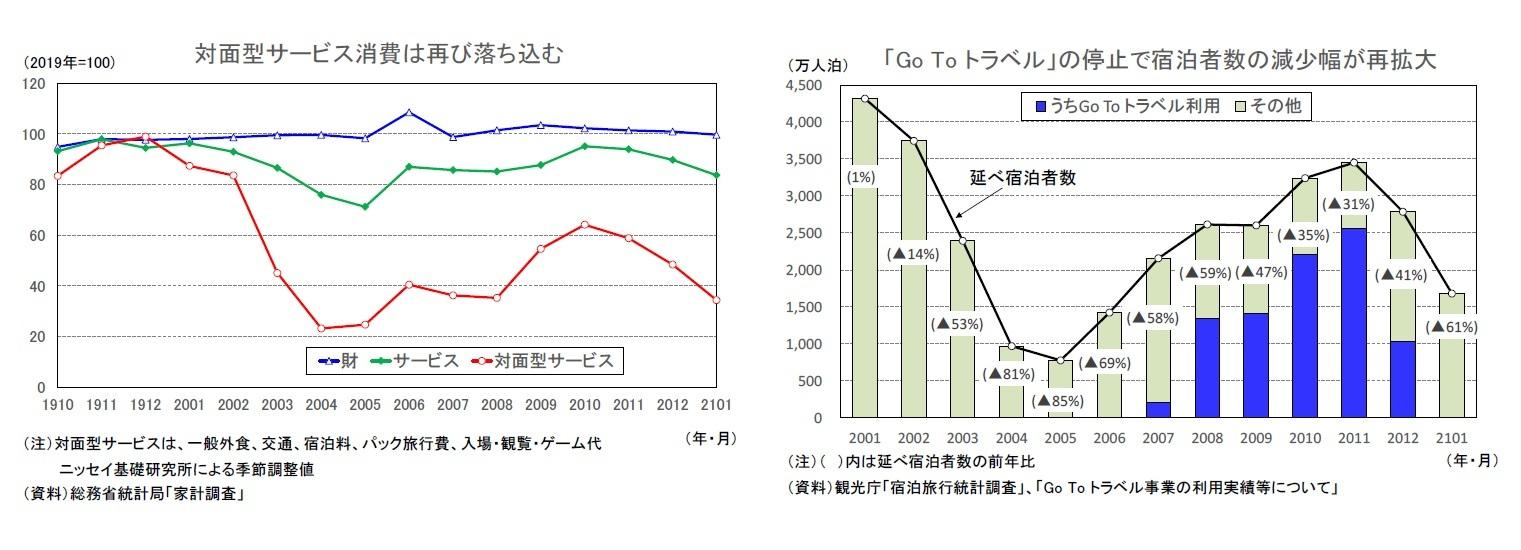 対面型サービス消費は再び落ち込む/「Go To トラベル」の停止で宿泊者数の減少幅が再拡大