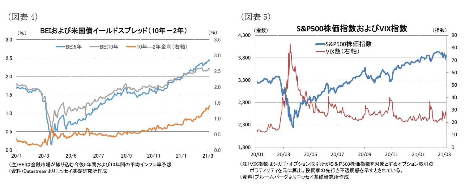 (図表4)BEIおよび米国債イールドスプレッド(10年-2年)/(図表5)S&P500株価指数およびVIX指数