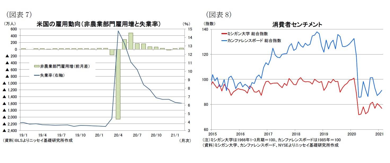 (図表7)米国の雇用動向(非農業部門雇用増と失業率)/(図表8)消費者センチメント