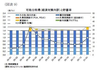 (図表9)可処分所得(経済対策内訳)と貯蓄率