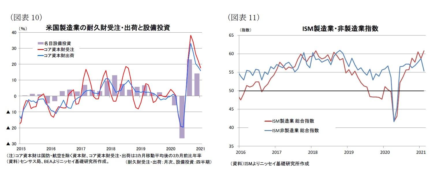 (図表10)米国製造業の耐久財受注・出荷と設備投資/(図表11)ISM製造業・非製造業指数