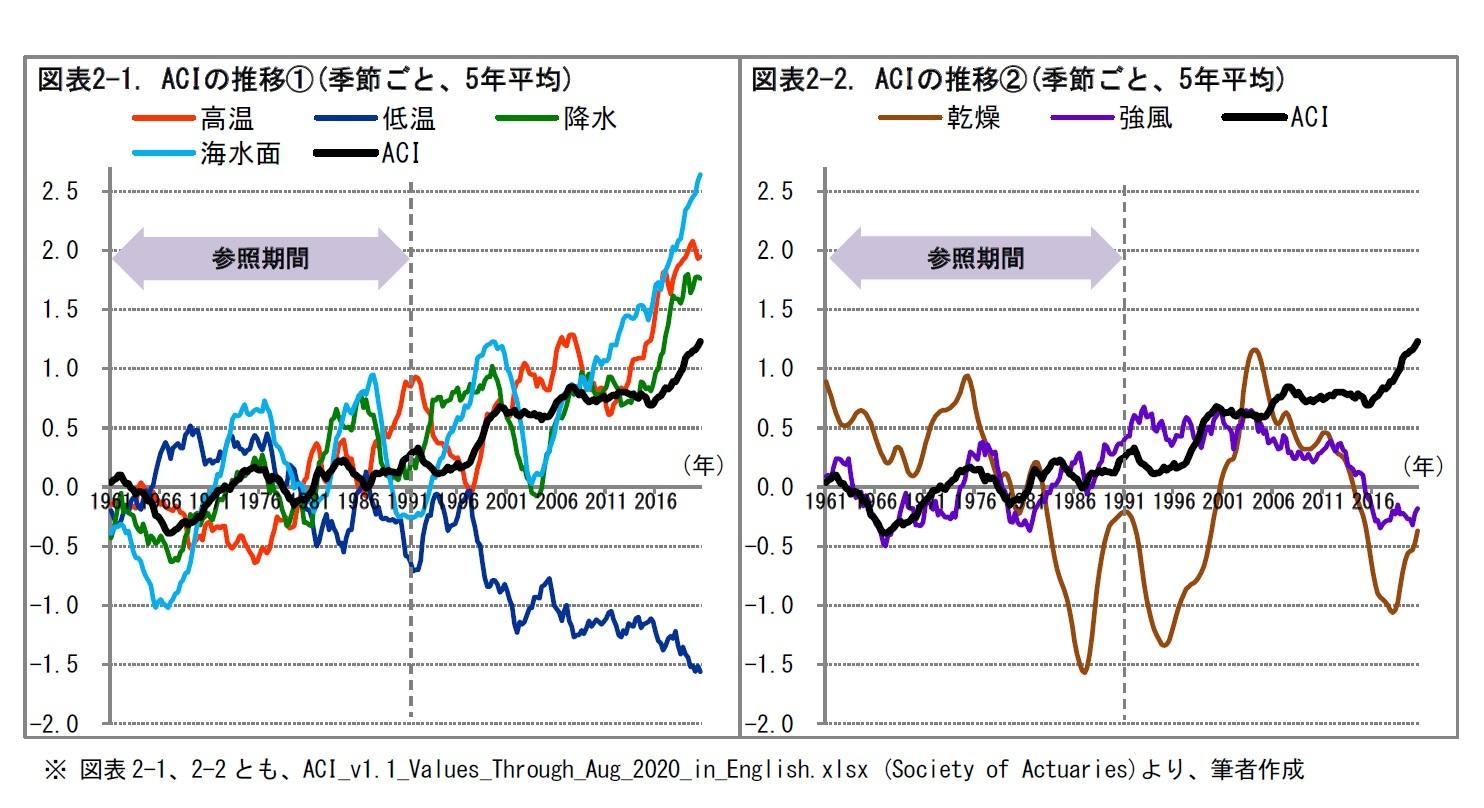 図表2-1. ACIの推移①(季節ごと、5年平均)/図表2-2. ACIの推移②(季節ごと、5年平均)